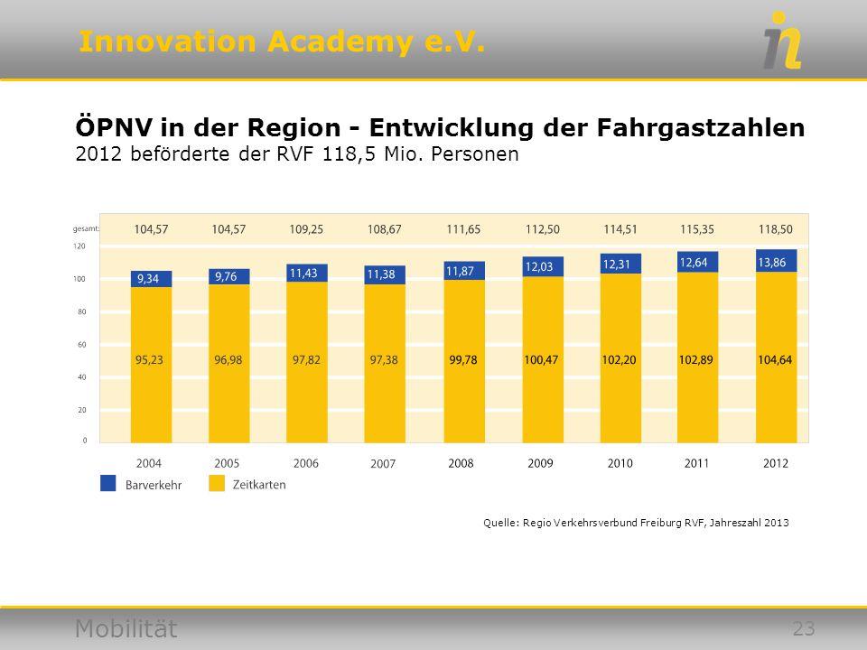 ÖPNV in der Region - Entwicklung der Fahrgastzahlen 2012 beförderte der RVF 118,5 Mio. Personen