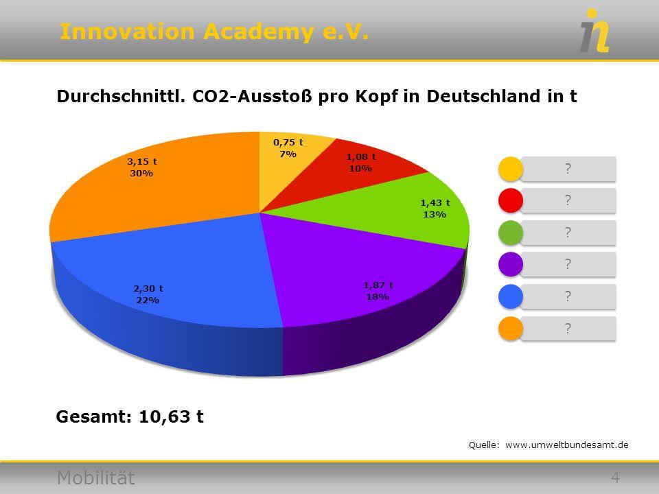Durchschnittl. CO2-Ausstoß pro Kopf in Deutschland in t