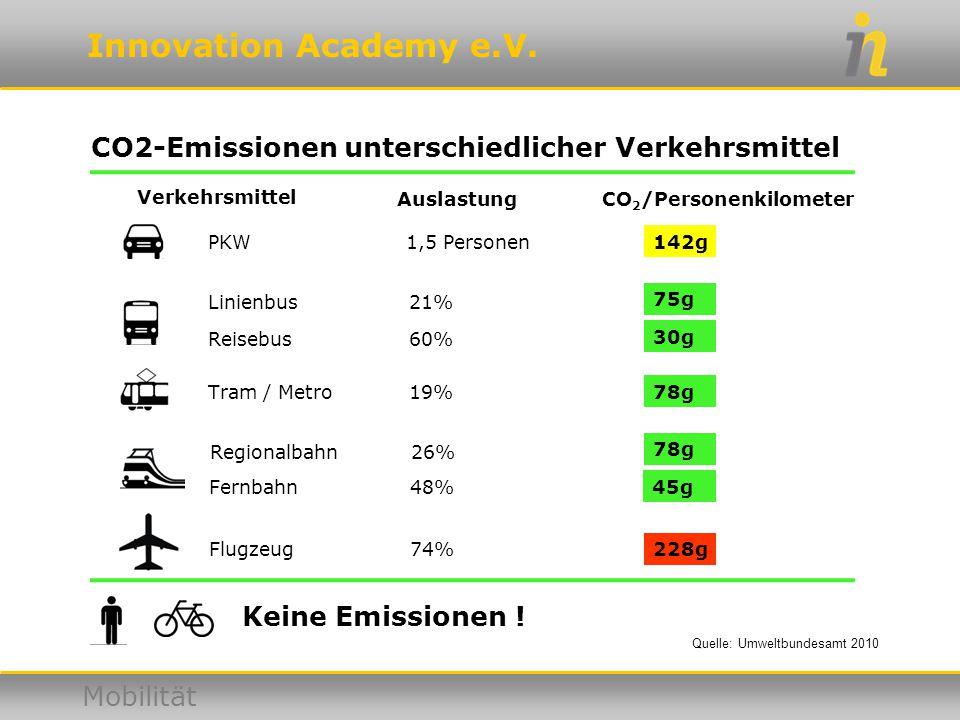 CO2-Emissionen unterschiedlicher Verkehrsmittel
