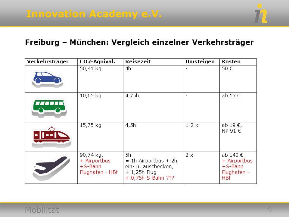 Freiburg – München: Vergleich einzelner Verkehrsträger
