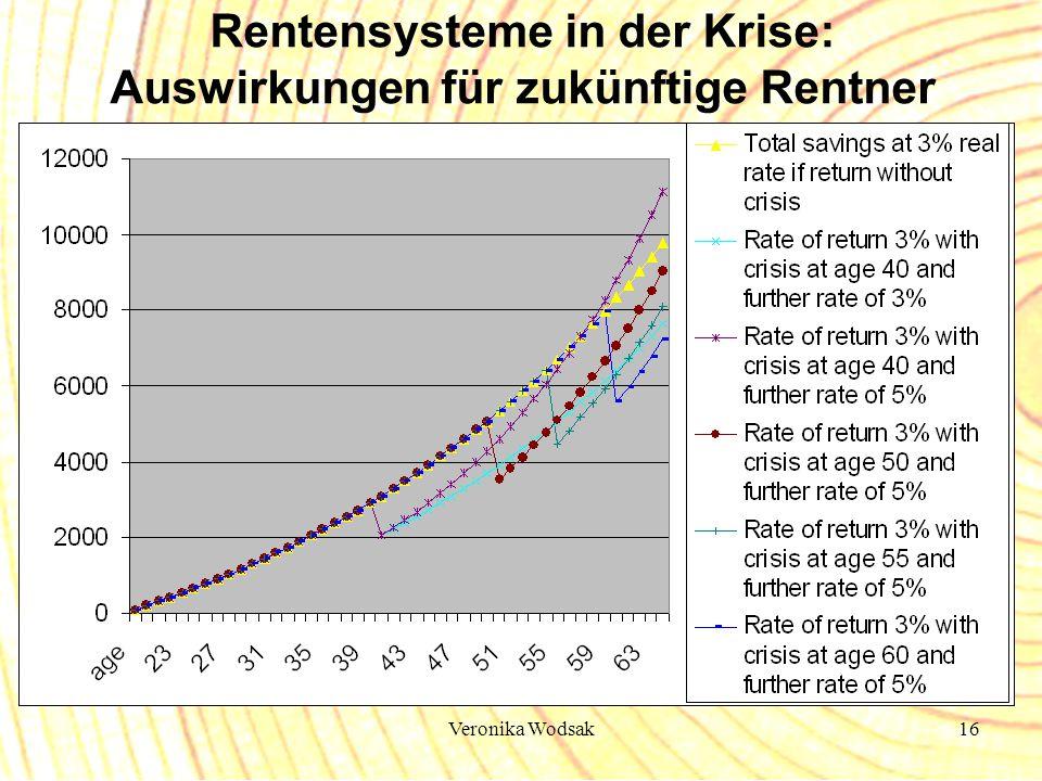 Rentensysteme in der Krise: Auswirkungen für zukünftige Rentner