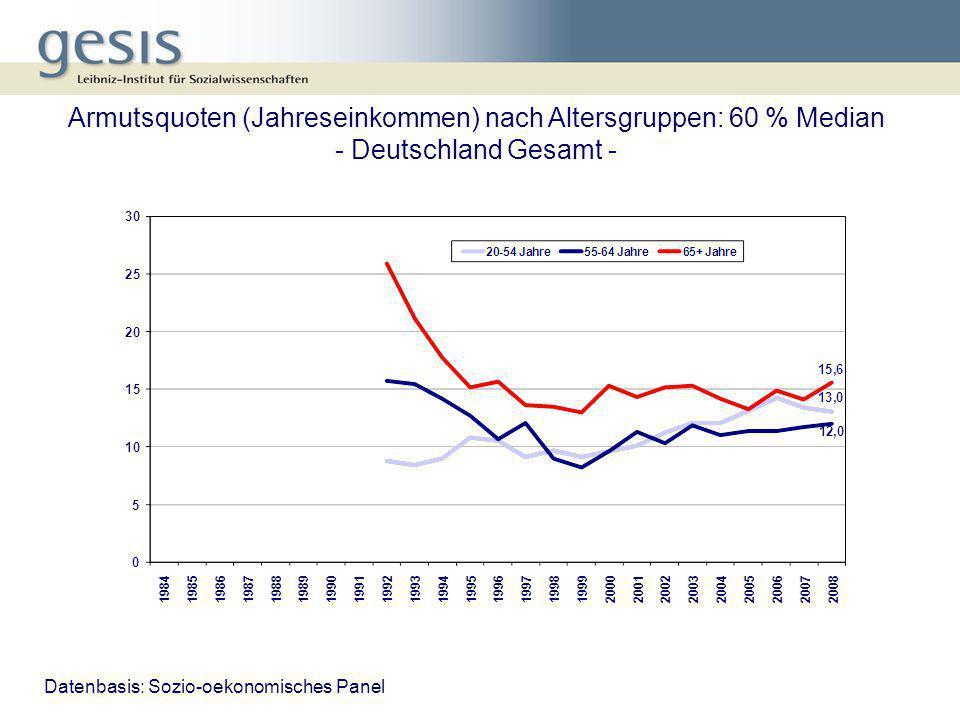 Armutsquoten (Jahreseinkommen) nach Altersgruppen: 60 % Median - Deutschland Gesamt -