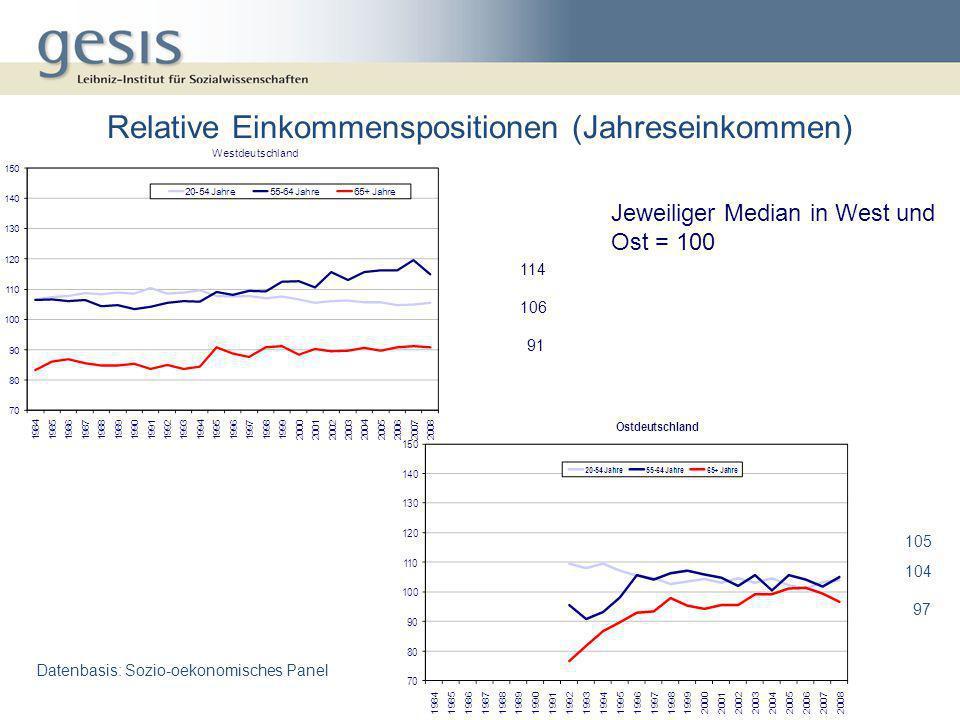Relative Einkommenspositionen (Jahreseinkommen)