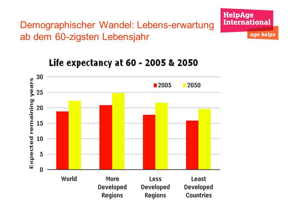 Demographischer Wandel: Lebens-erwartung ab dem 60-zigsten Lebensjahr
