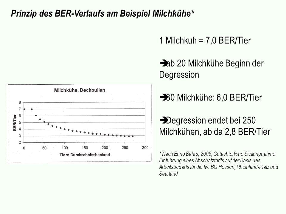 Prinzip des BER-Verlaufs am Beispiel Milchkühe*