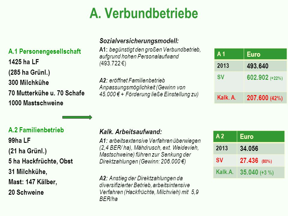 A. Verbundbetriebe Euro 493.640 602.902 (+22%)