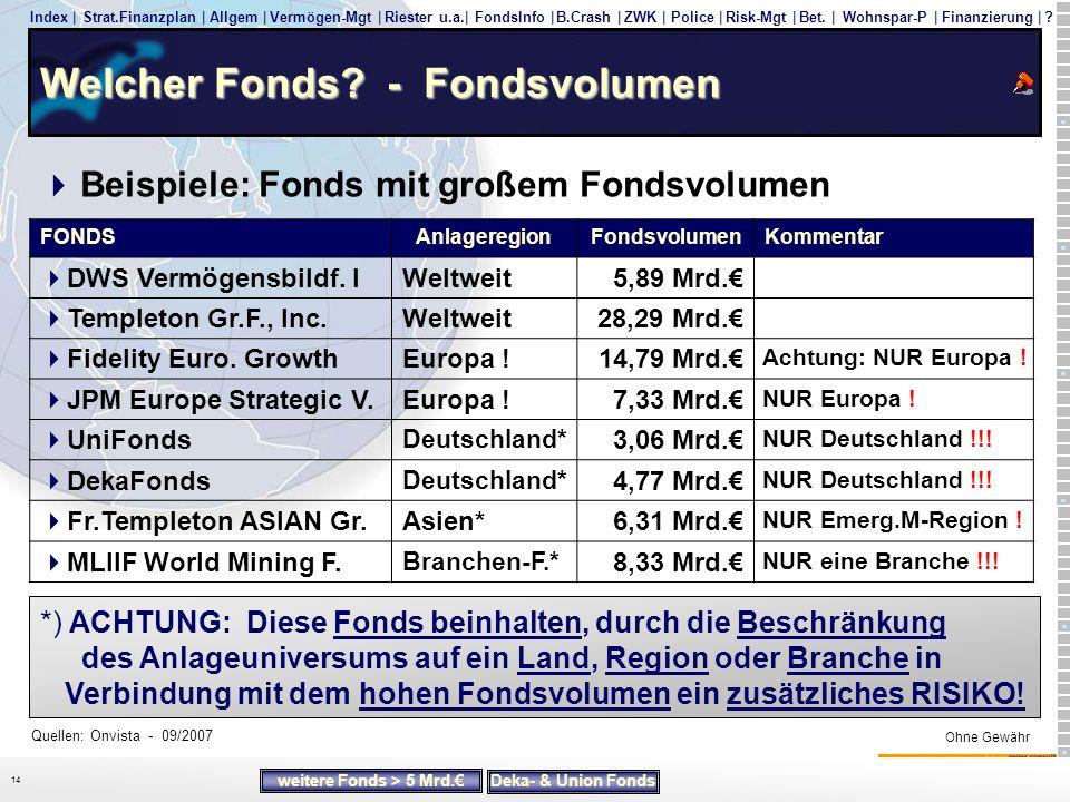 Welcher Fonds - Fondsvolumen