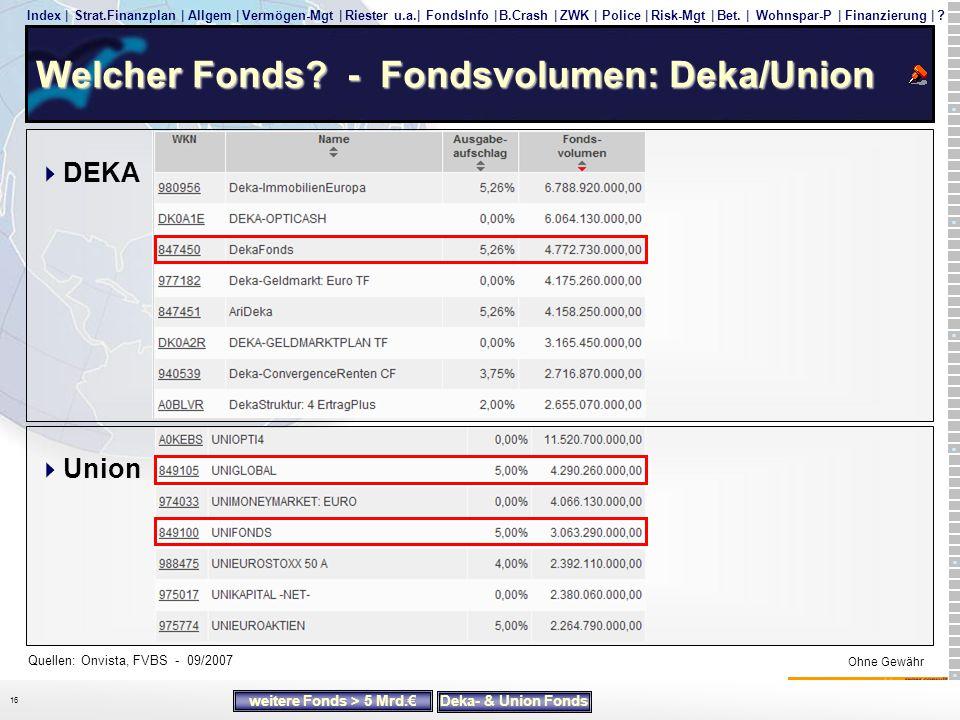 Welcher Fonds - Fondsvolumen: Deka/Union
