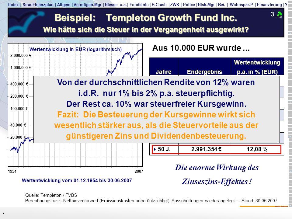 Beispiel: Templeton Growth Fund Inc
