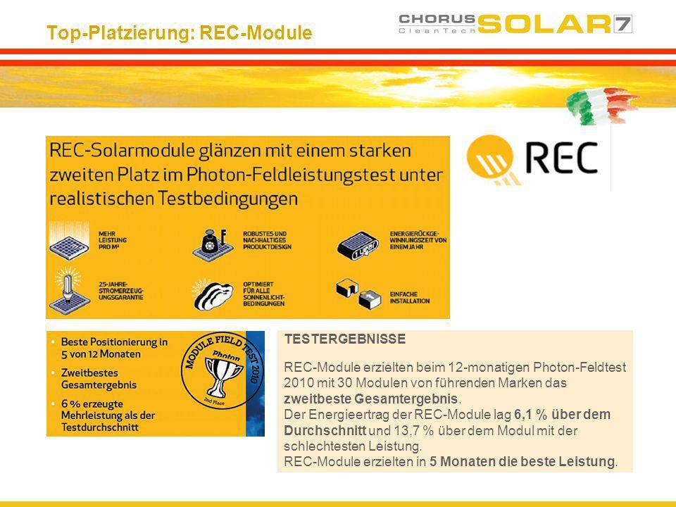 Top-Platzierung: REC-Module