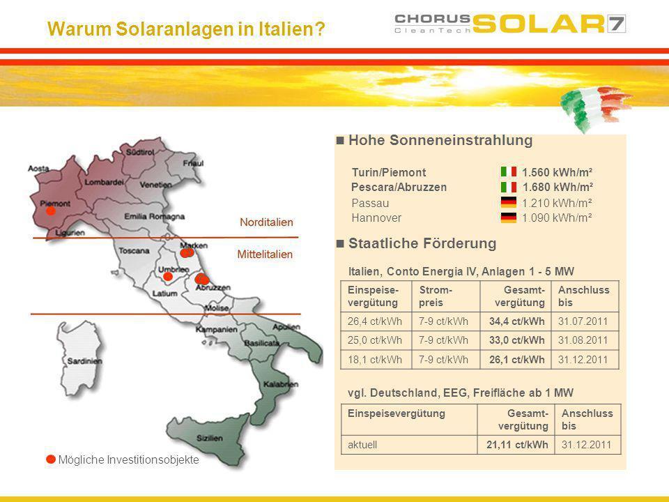 Warum Solaranlagen in Italien