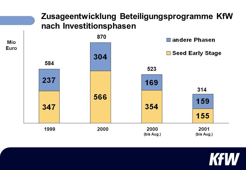 Zusageentwicklung Beteiligungsprogramme KfW nach Investitionsphasen
