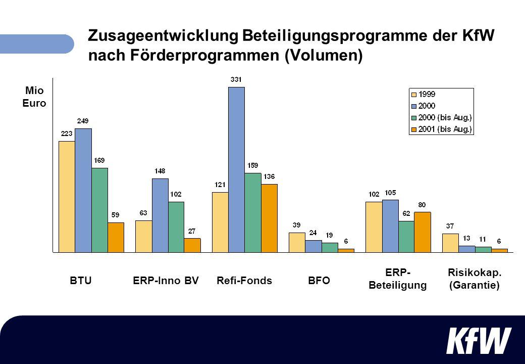 Zusageentwicklung Beteiligungsprogramme der KfW nach Förderprogrammen (Volumen)