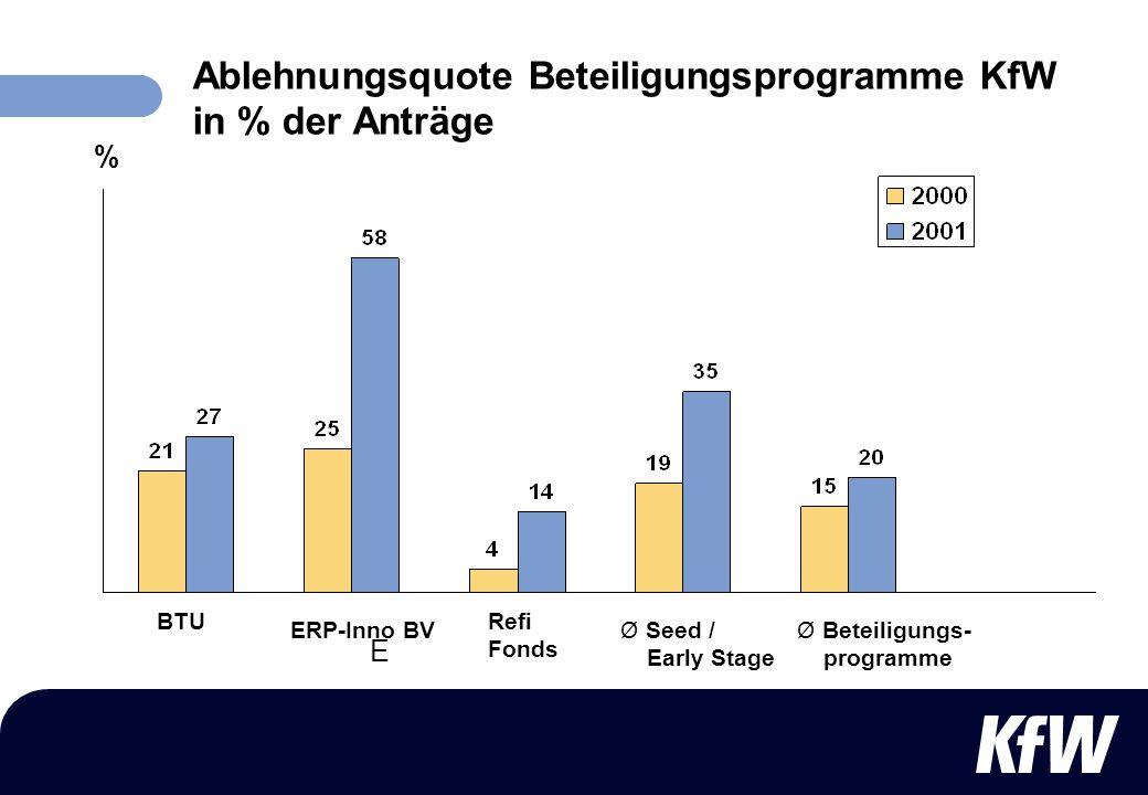 Ablehnungsquote Beteiligungsprogramme KfW in % der Anträge