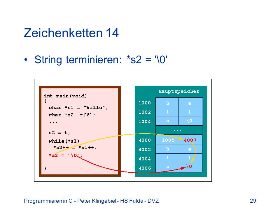 Zeichenketten 14 String terminieren: *s2 = \0