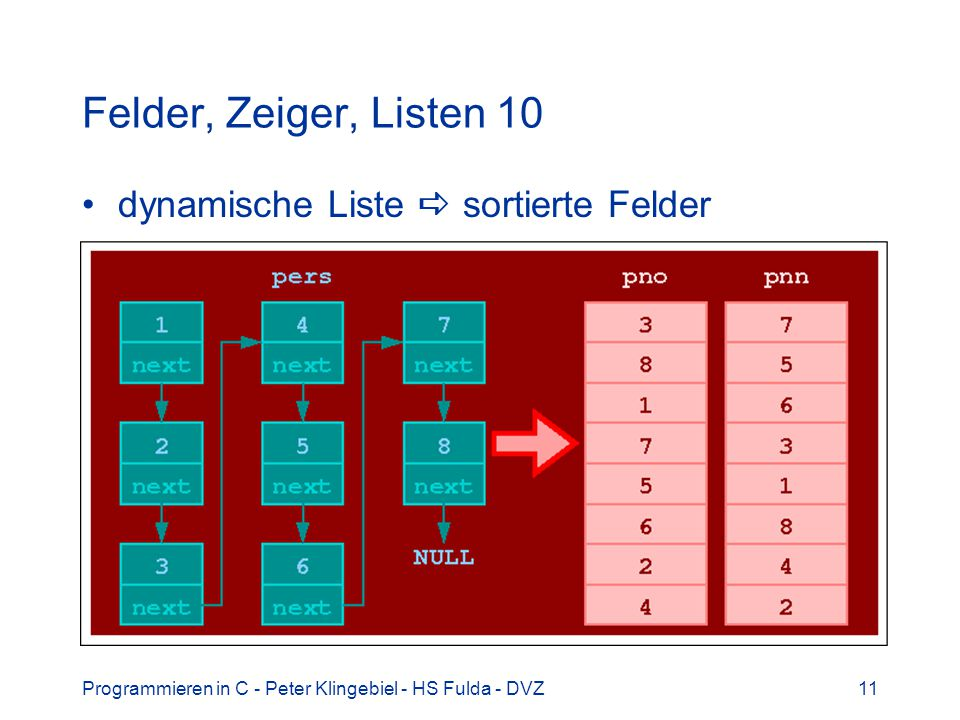 Felder, Zeiger, Listen 10 dynamische Liste  sortierte Felder