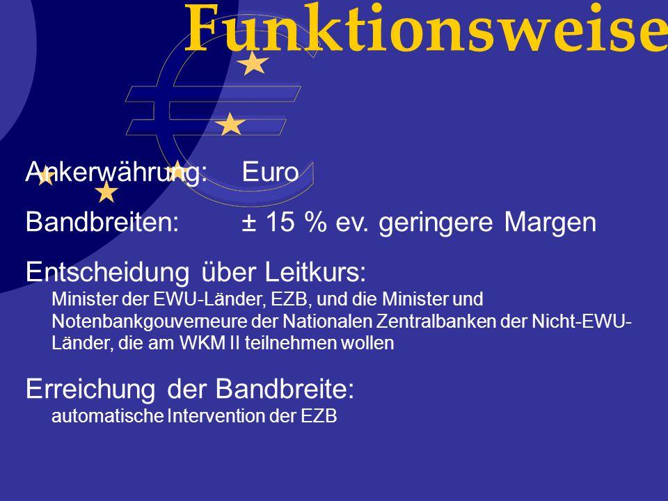 Funktionsweise Ankerwährung: Euro