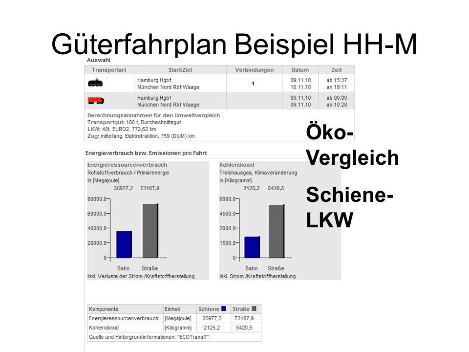 Güterfahrplan Beispiel HH-M