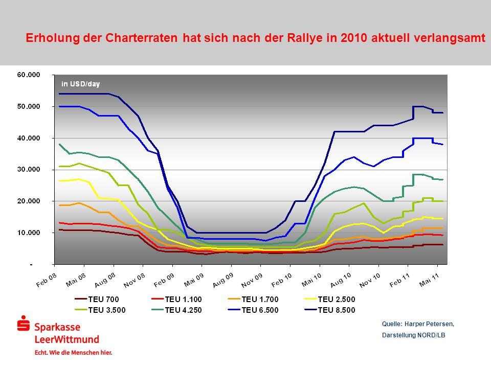 Erholung der Charterraten hat sich nach der Rallye in 2010 aktuell verlangsamt