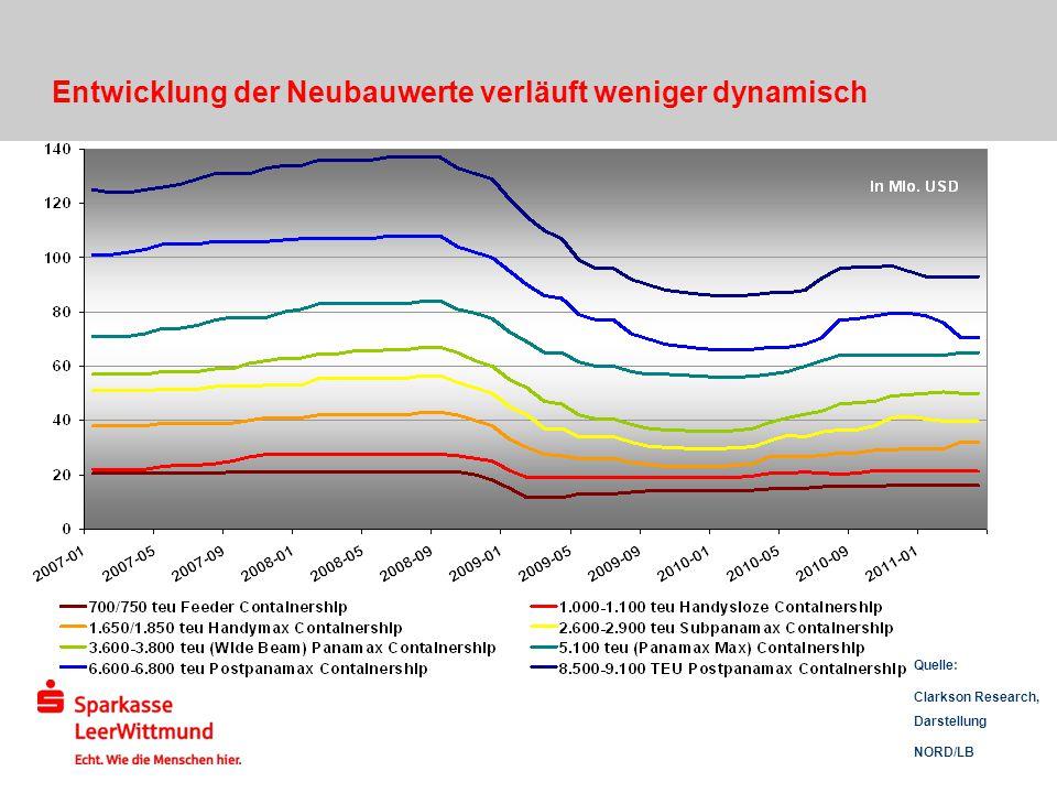 Entwicklung der Neubauwerte verläuft weniger dynamisch