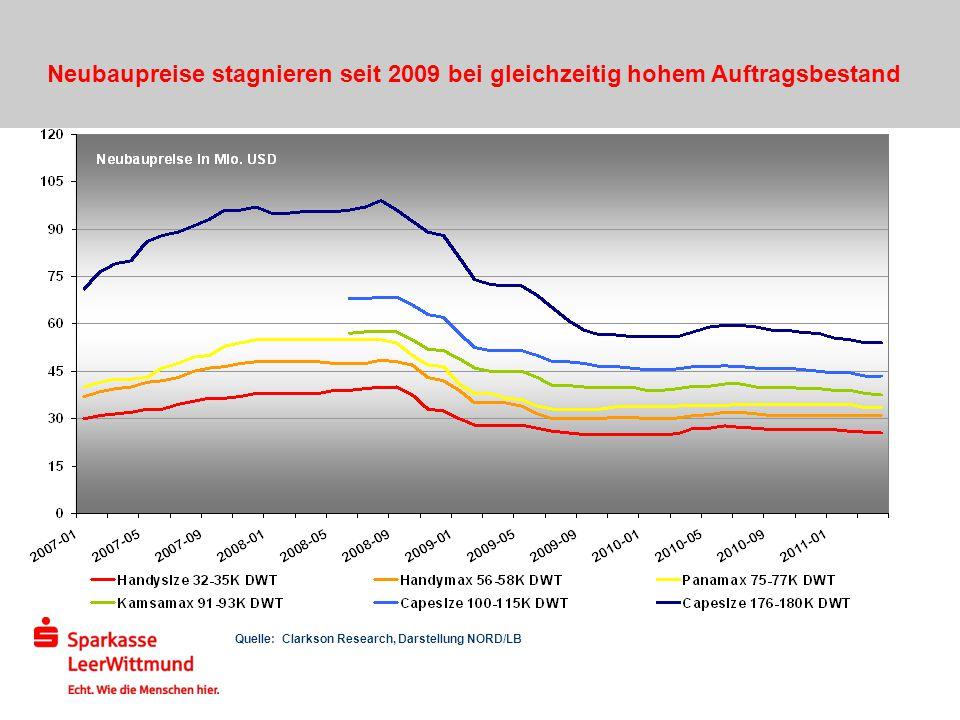 Neubaupreise stagnieren seit 2009 bei gleichzeitig hohem Auftragsbestand