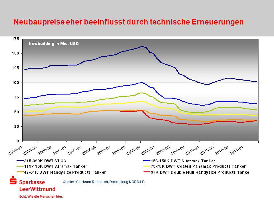 Neubaupreise eher beeinflusst durch technische Erneuerungen