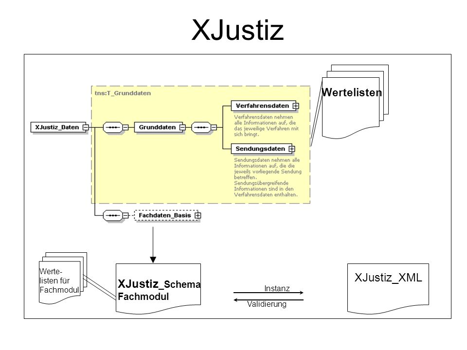 XJustiz XJustiz_XML XJustiz_Schema Fachmodul Wertelisten