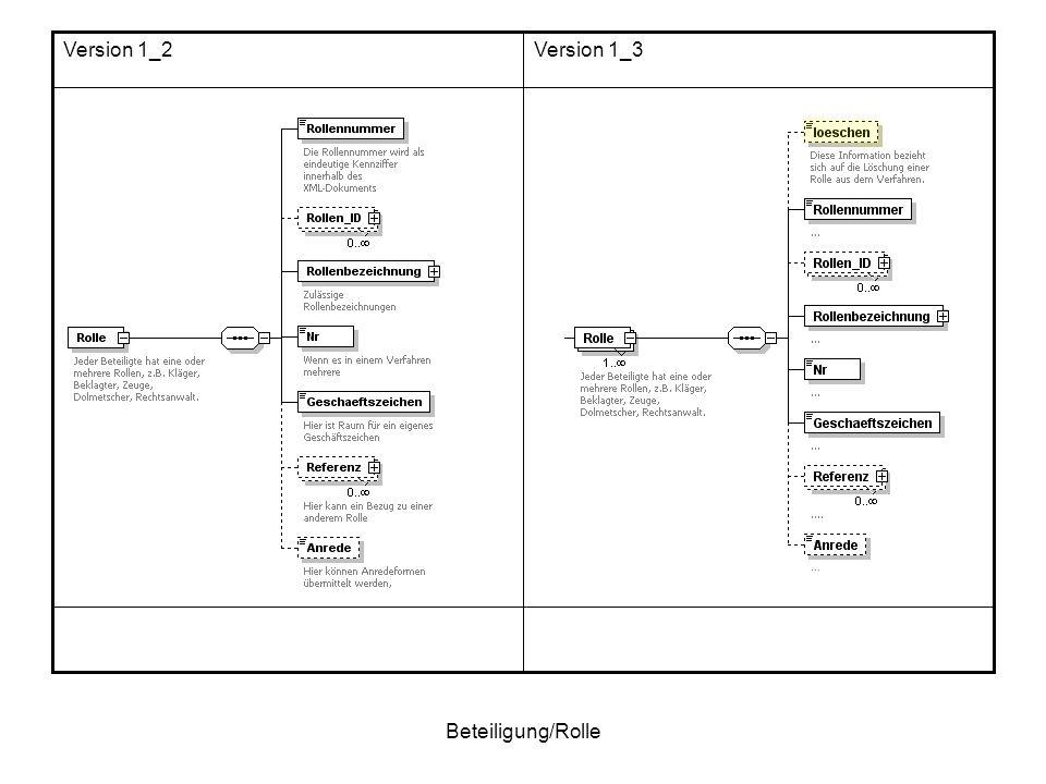 Version 1_2 Version 1_3 Beteiligung/Rolle