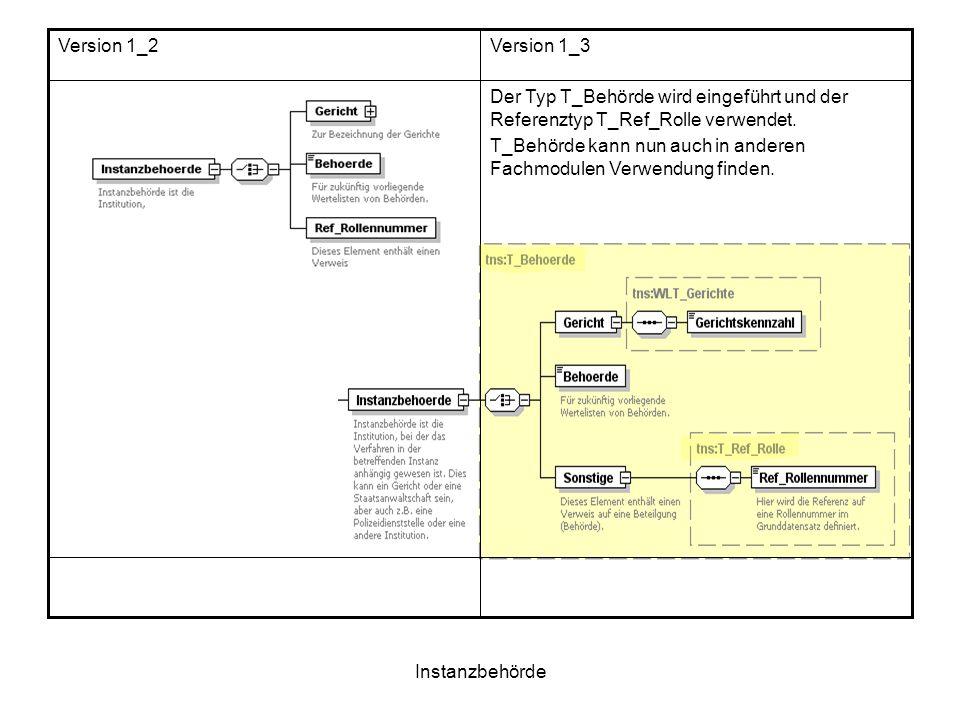 Version 1_2 Version 1_3. Der Typ T_Behörde wird eingeführt und der Referenztyp T_Ref_Rolle verwendet.