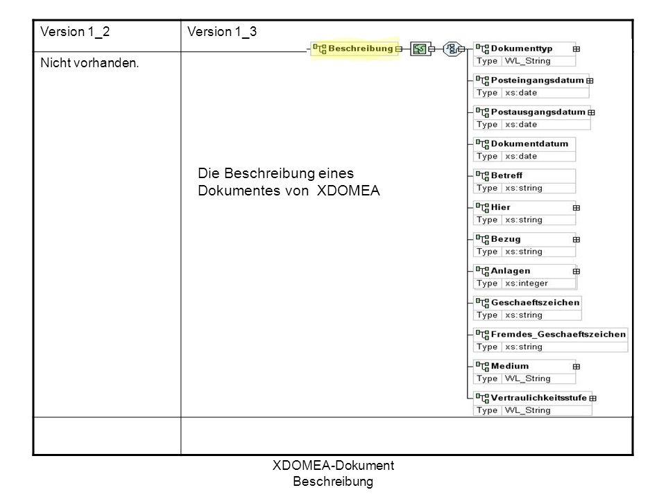 XDOMEA-Dokument Beschreibung