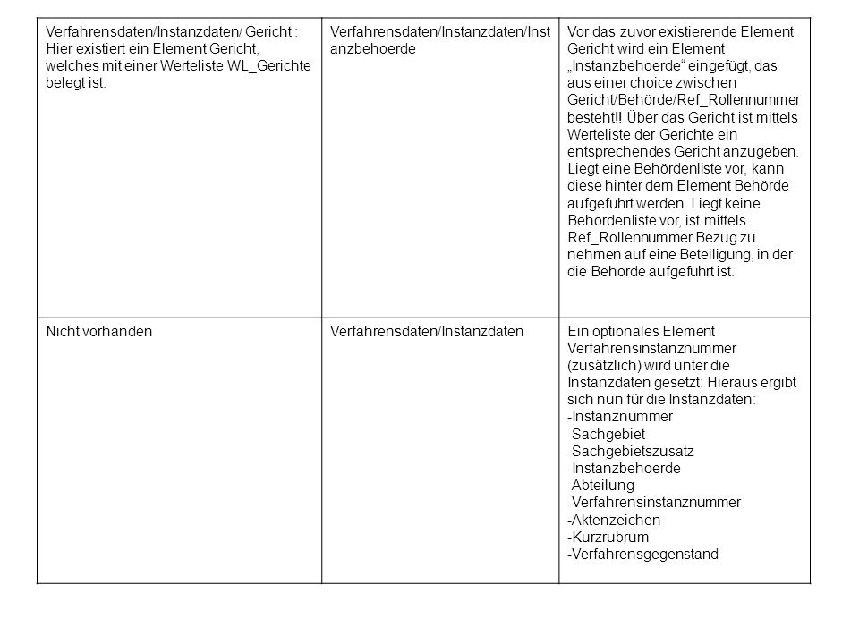Verfahrensdaten/Instanzdaten/ Gericht : Hier existiert ein Element Gericht, welches mit einer Werteliste WL_Gerichte belegt ist.