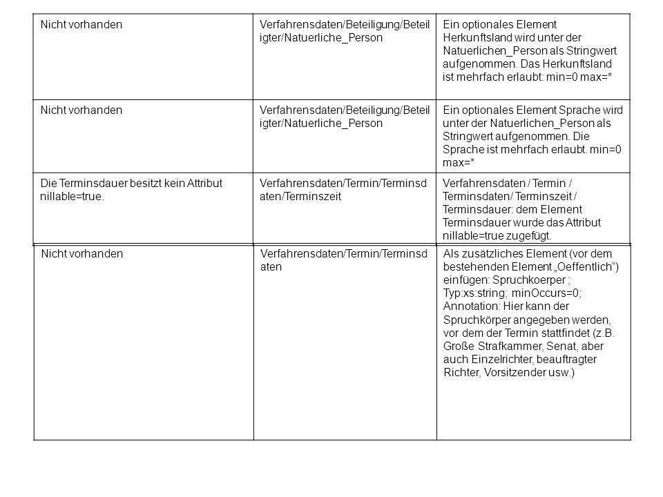 Nicht vorhanden Verfahrensdaten/Beteiligung/Beteiligter/Natuerliche_Person.