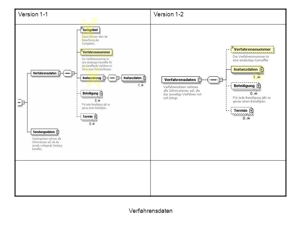 Version 1-1 Version 1-2 Verfahrensdaten