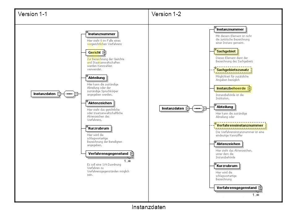 Version 1-1 Version 1-2 sdfdgs Instanzdaten