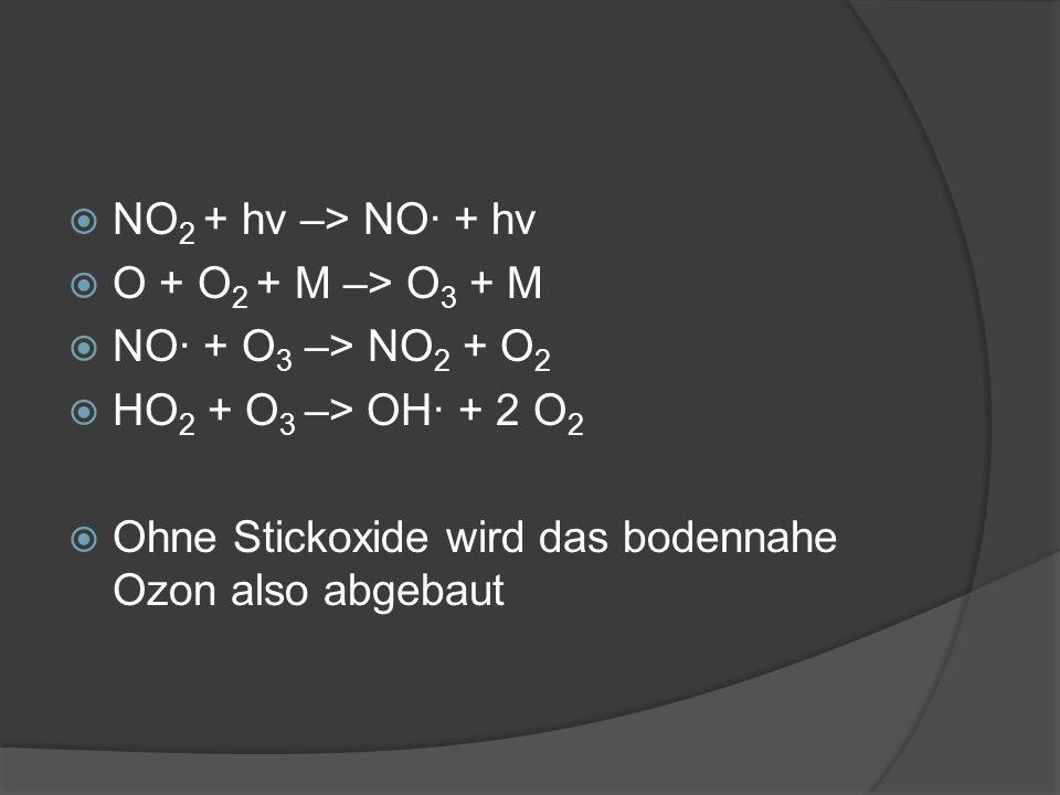 NO2 + hv –> NO· + hv O + O2 + M –> O3 + M. NO· + O3 –> NO2 + O2.