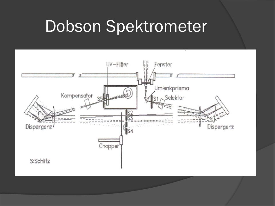 Dobson Spektrometer