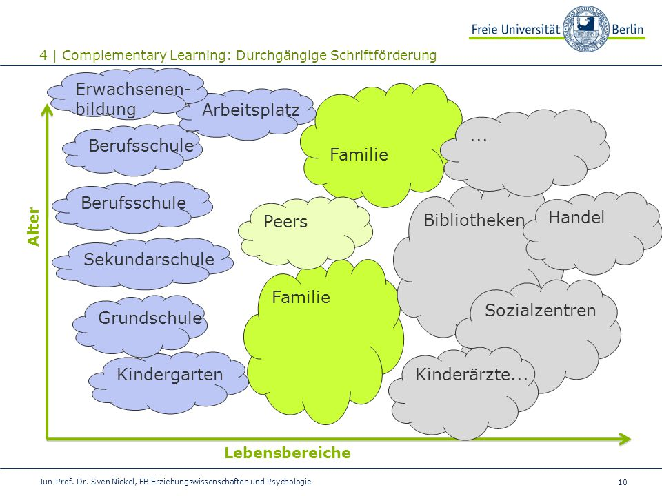Erwachsenen- bildung Arbeitsplatz Familie ... Berufsschule