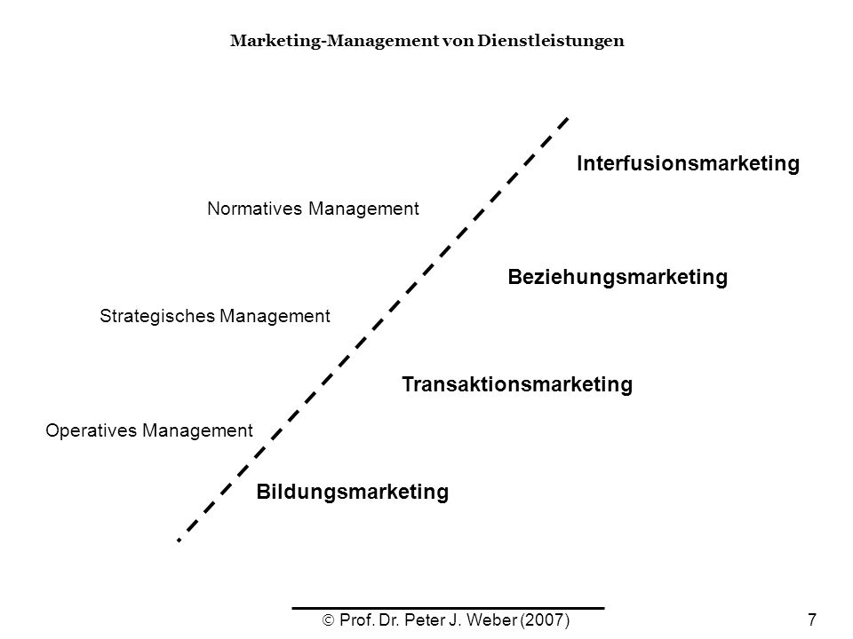 Interfusionsmarketing Transaktionsmarketing