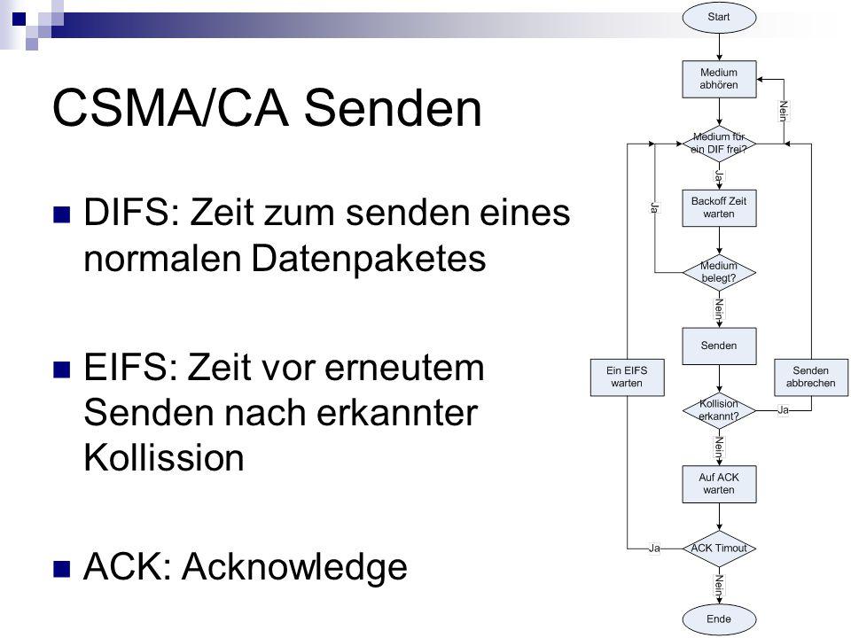 CSMA/CA Senden DIFS: Zeit zum senden eines normalen Datenpaketes