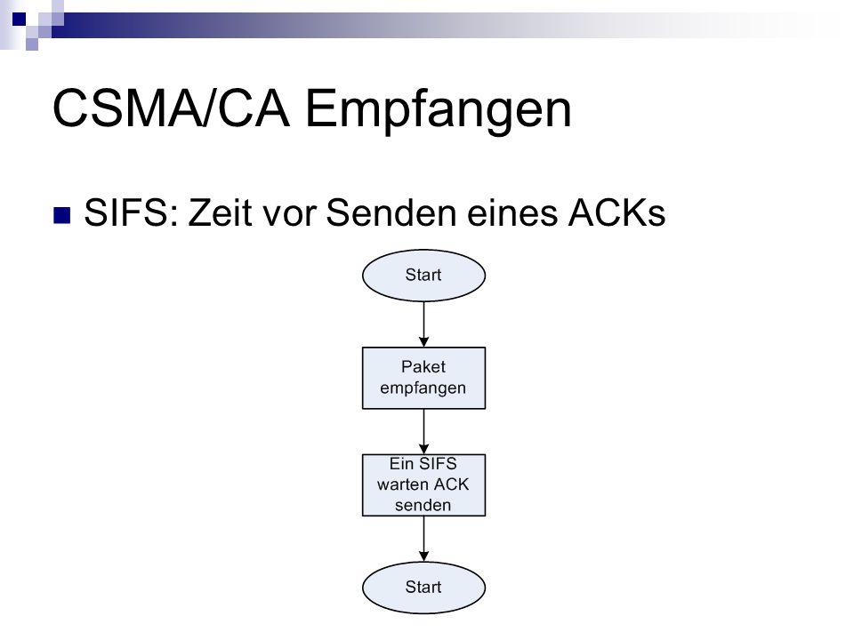 CSMA/CA Empfangen SIFS: Zeit vor Senden eines ACKs