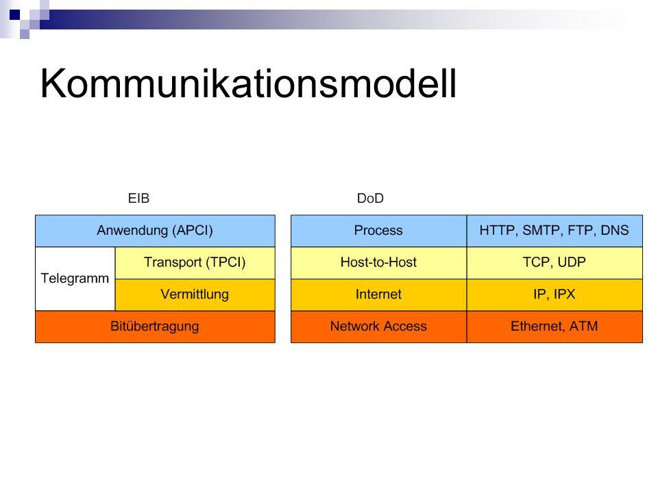 Kommunikationsmodell