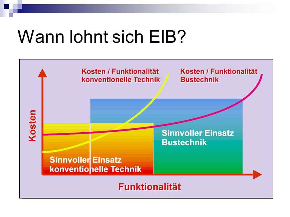 Wann lohnt sich EIB