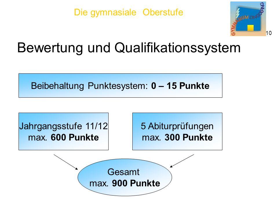 Beibehaltung Punktesystem: 0 – 15 Punkte