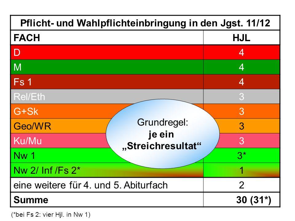 Pflicht- und Wahlpflichteinbringung in den Jgst. 11/12