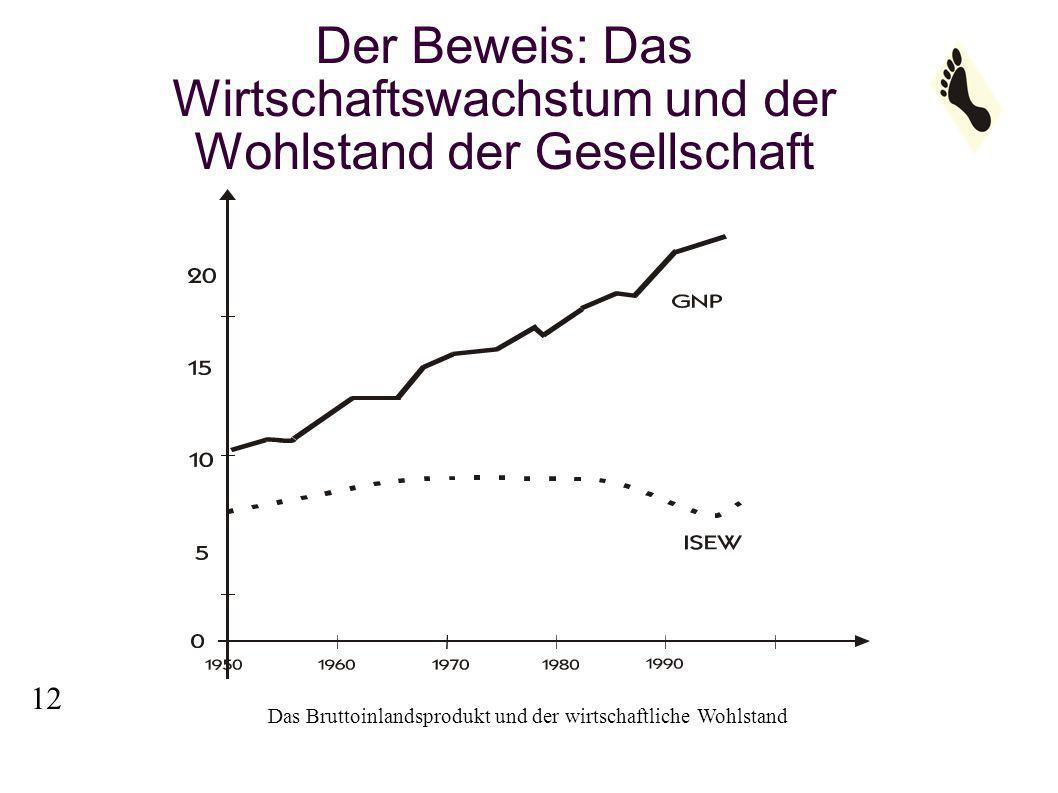Der Beweis: Das Wirtschaftswachstum und der Wohlstand der Gesellschaft