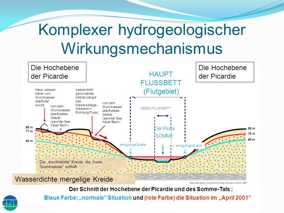 Komplexer hydrogeologischer Wirkungsmechanismus
