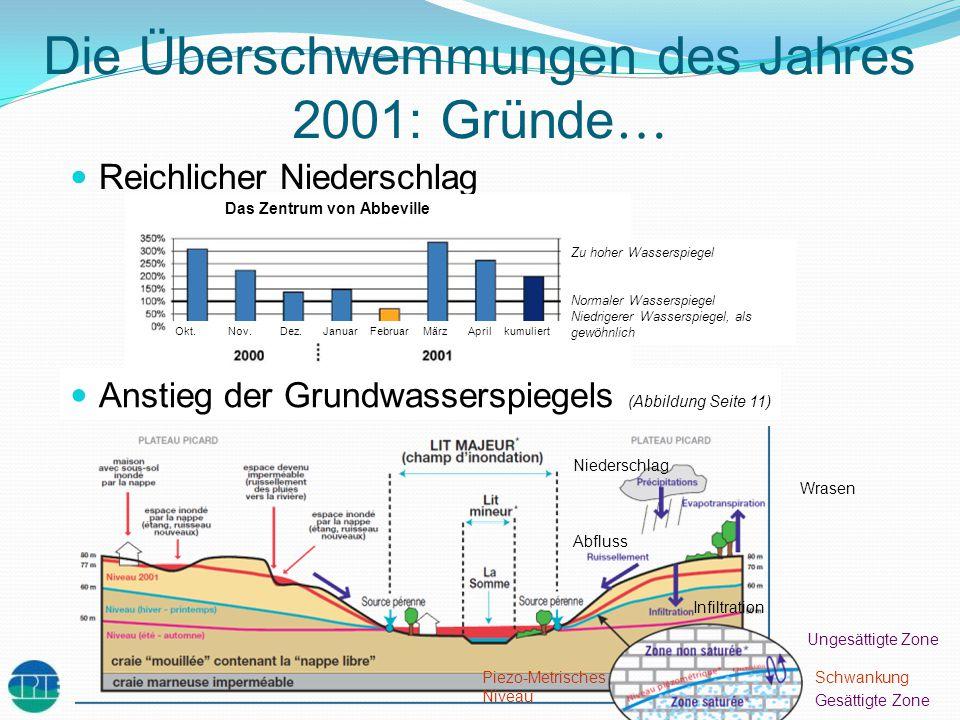 Die Überschwemmungen des Jahres 2001: Gründe…