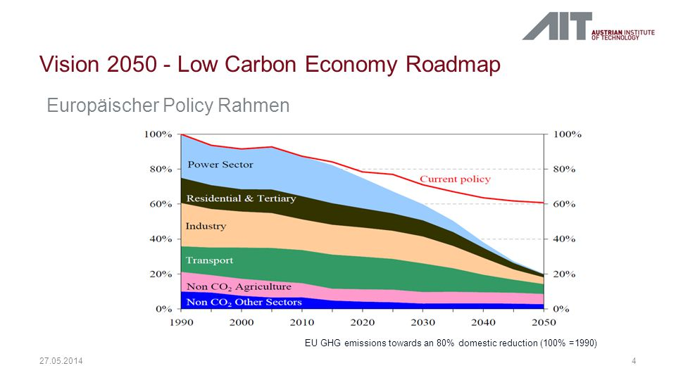 Vision 2050 - Low Carbon Economy Roadmap