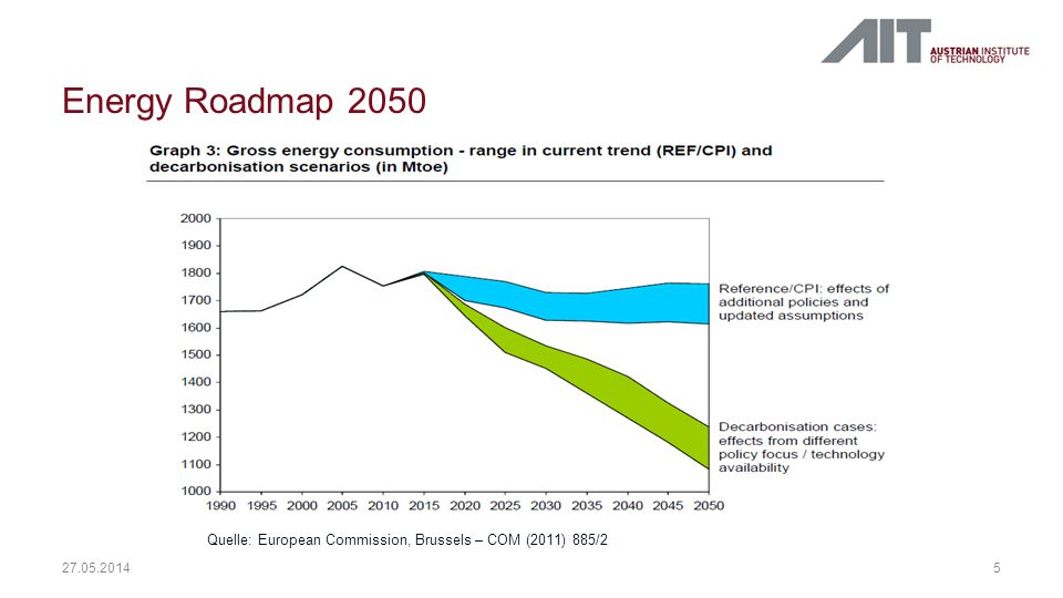 Energy Roadmap 2050 Quelle: European Commission, Brussels – COM (2011) 885/2 31.03.2017
