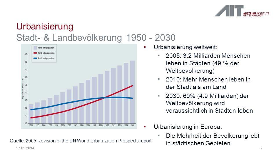 Urbanisierung Stadt- & Landbevölkerung 1950 - 2030